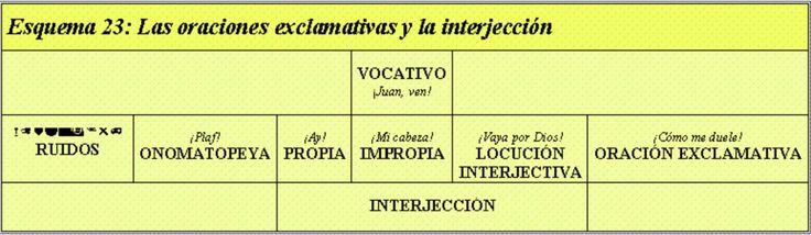 --- Oraciones exclamativas e interjección. http://juampedrino.com/gramatica/Gramatica%200530.htm