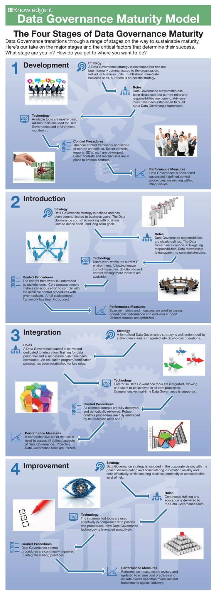 Knowledgent Infographic Data Governance Maturity Model