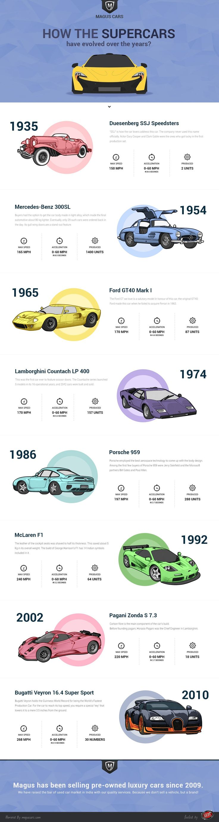 How The Supercars Have Evolved Over The Years?