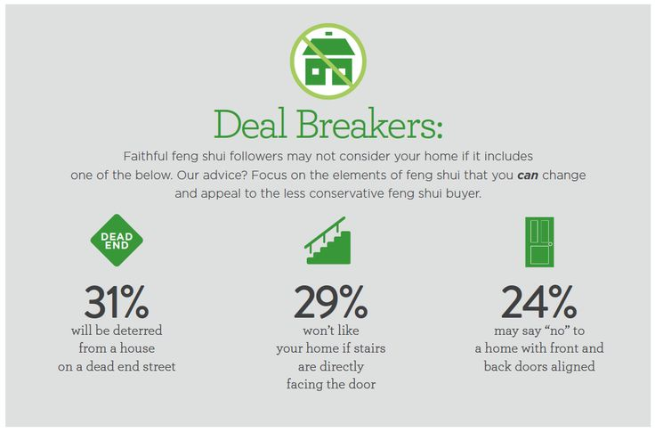 Deal Breakers for Feng Shui homebuyers: Dead end street, door-facing stairs, and home with front and back doors aligned. Learn how feng shui impacts Chinese Americans' homebuying on our blog http://bhgrealestateblog.com/better-homes-and-gardens-real-estate-and-areaa-survey-finds-feng-shui-plays-role-in-home-selection/