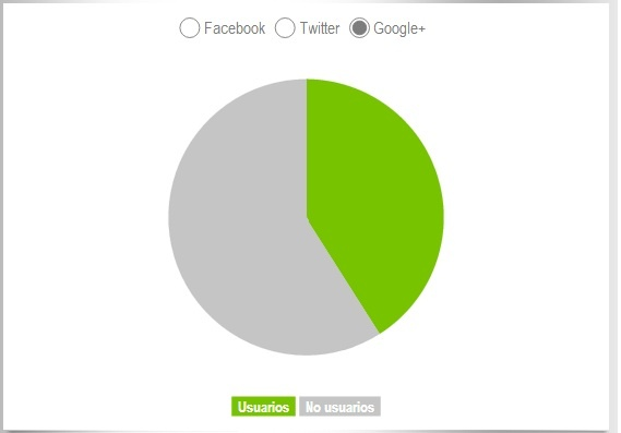 Plaraformas mas usadas en Latinoamérica- Google+