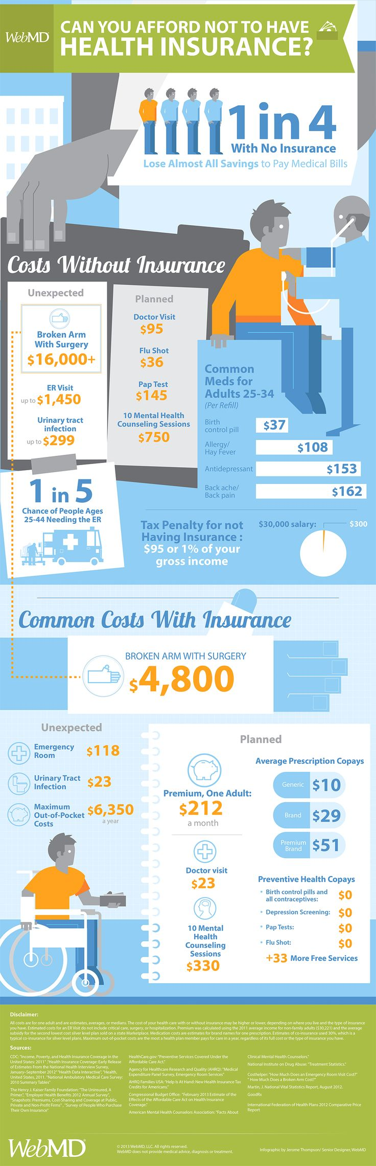 Can you afford not to have health #insurance? This graphic outlines what typical heath costs are with and without coverage. #ACA #inforgraphic