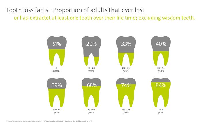 Tooth loss facts - Proportion of adults that ever lost or had extracted at least on tooth over their life time; excluding wisdom teeth.