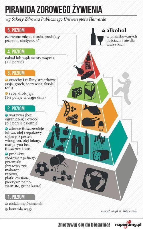 Piramida zdrowego żywienia według Szkoły Zdrowia Publicznego Uniwersytetu Harvarda