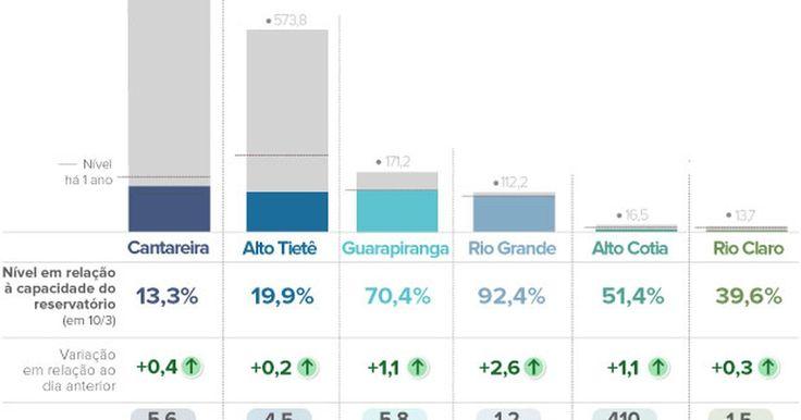 Cantareira tem 4ª alta seguida no mês e nível vai de 12,9% para 13,3%