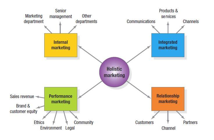 internal marketing Internal marketing 141,571 views share internal marketing dr rahul pratap singh kaurav.