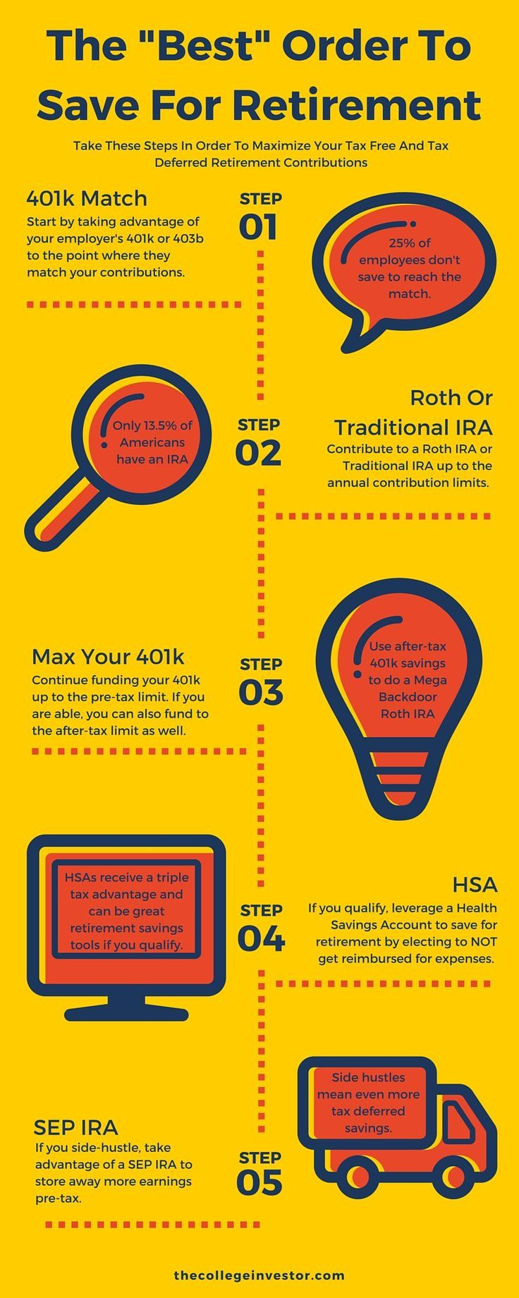 The Best Order Of Operations To Save For Retirement Using Tax Deferred Accounts Like A 401k, IRA, and HSA.