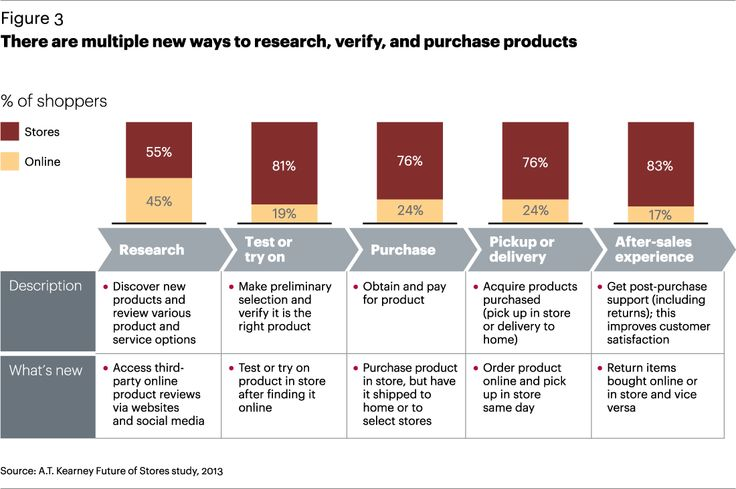 FG-Recasting-the-Retail-Store-in-Todays-Omnichannel-World-3