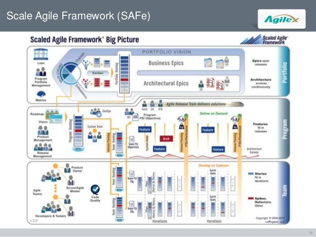 Bridging (Capability Maturity Model Integration) + (Agile): Balancing CMMI, which often feels 'old-school', stodgy, perhaps even thought of as a creativity killer; and Agile, which can take on a sense of 'no documentation,' hacking, and youngsters with no discipline   - Pfister 2014