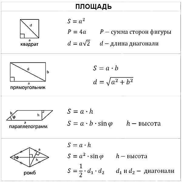 Формулы площадей и объёмов геометрических фигур - Шпаргалки ЕГЭ по математике - Ответы на вопросы. Решения задач. ЕГЭ. ГИА.
