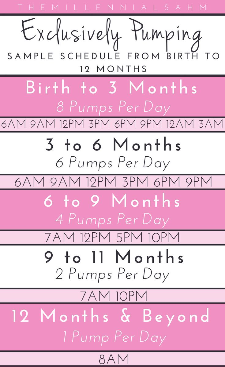 Exclusive pumping sample schedule from birth to 12 months