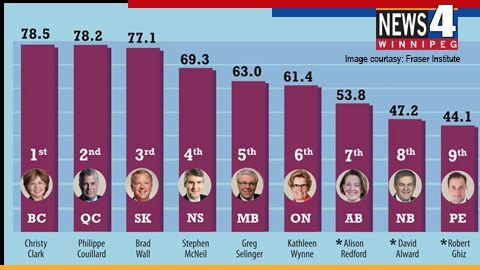Feb 4 - The Fraser Institute has ranked Premier Greg Selinger 5th out of 10 premiers on career fiscal performance.