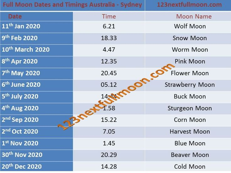 Full Moon Dates 2020 in 2020 Moon date, Full moon, Moon