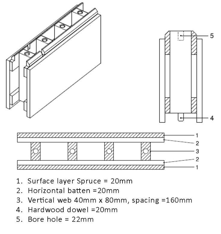 Module Specifications | STEKO