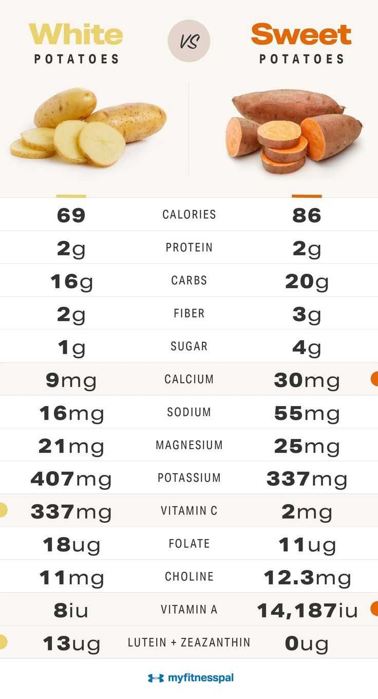 Sweet Potato Baby Food Recipe Baked