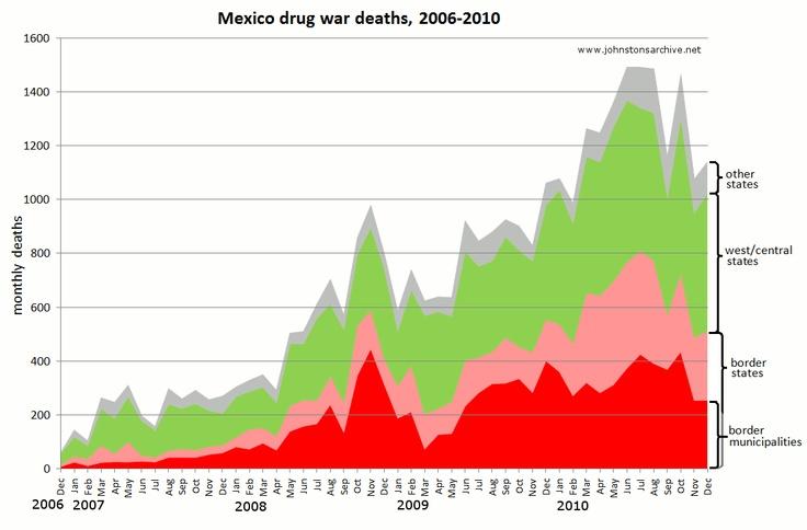 Data on Mexican drug war violence