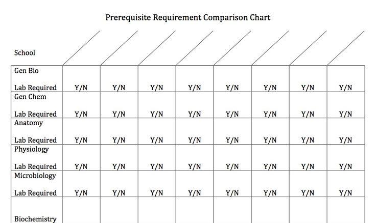 prerequisite coursework