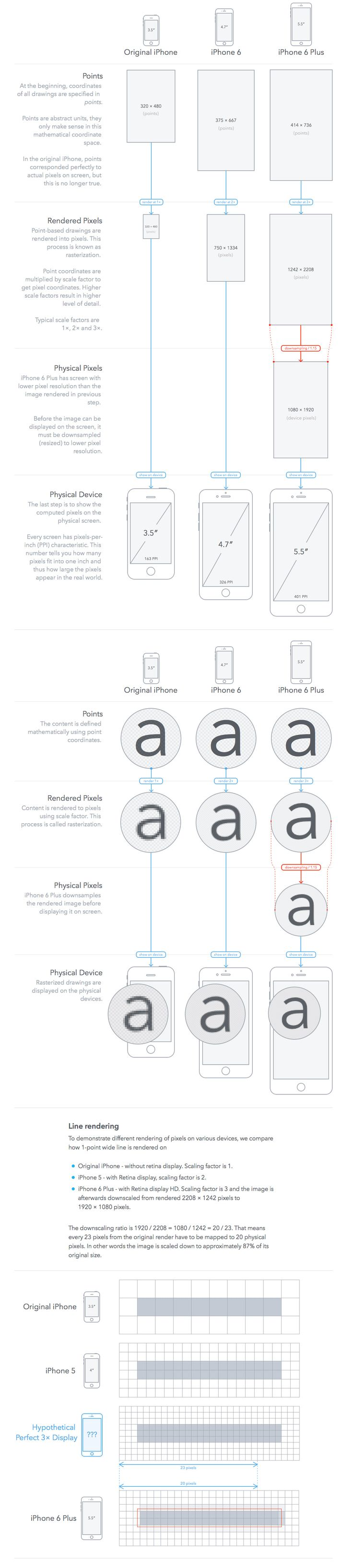 Iphone Screen Size and resolution guide