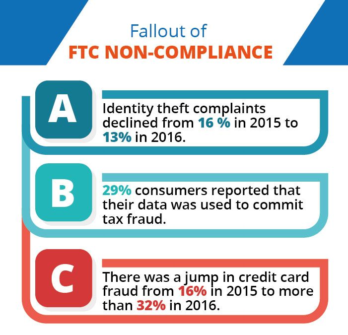 The Federal Trade Commission (FTC) is one of the two federal agencies that oversees the Fair Credit Reporting Act (FCRA) and Consumer Financial Protection Bureau (CFPB).