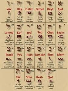 17 Best ideas about Aramaic Alphabet on Pinterest | Beth israel, Html ...