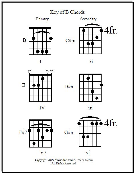 Best Guitar Chords Images On   Guitar Chord Chart