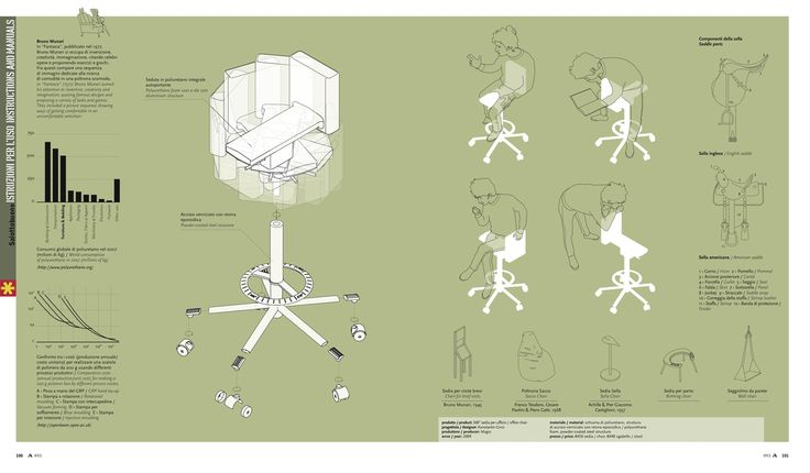 360°Office Chair (Konstantin Grcic) | Abitare 493 | graphic design by Salottobuono ›