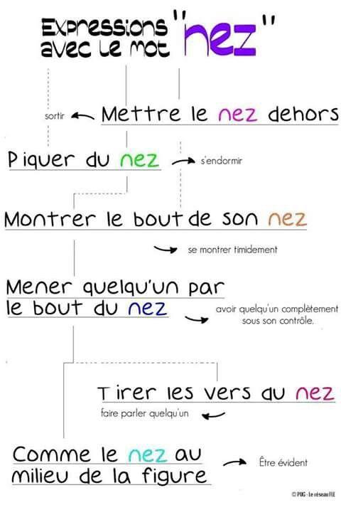 Assez 72 best Phrases en français images on Pinterest | French phrases  PG93