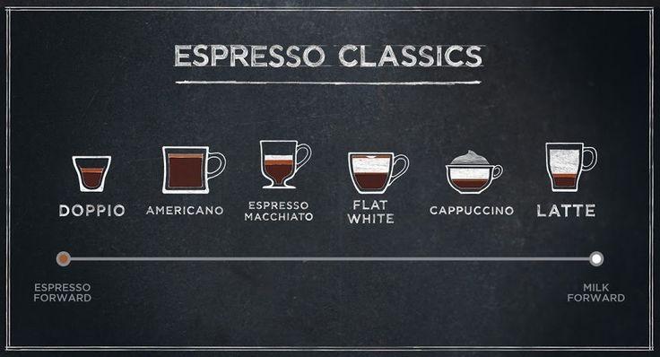 Il caffé in Inghilterra: una guida per non stressarsi con i nomi ed ordinare quello giusto!