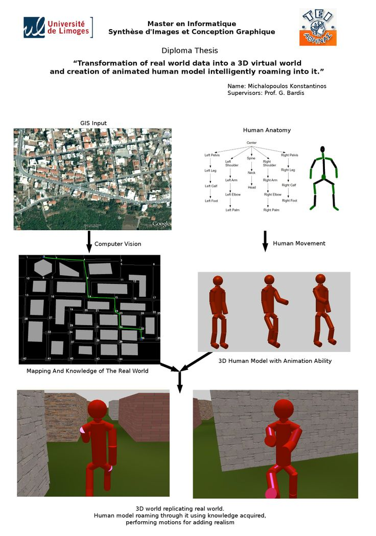 #poster #master ISICG TIM   transformation of real world data into a 3D virtual world & creation of animated human model intelligently roaming into it