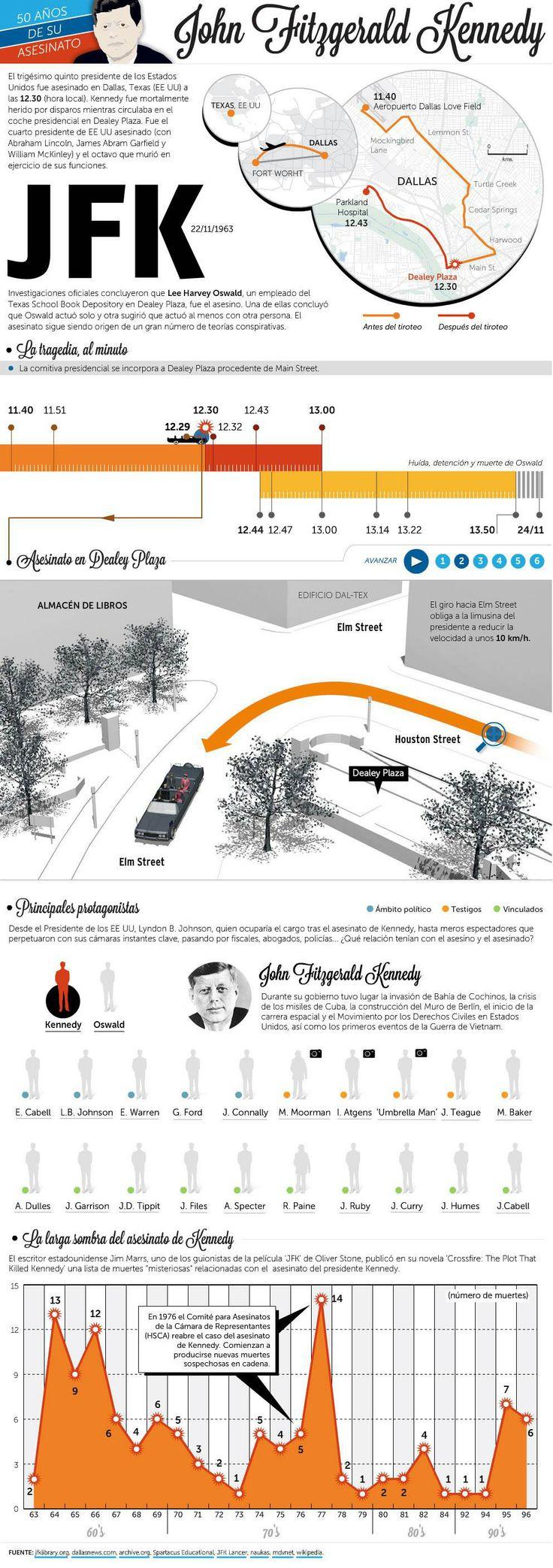 50 años del asesinato de Kennedy