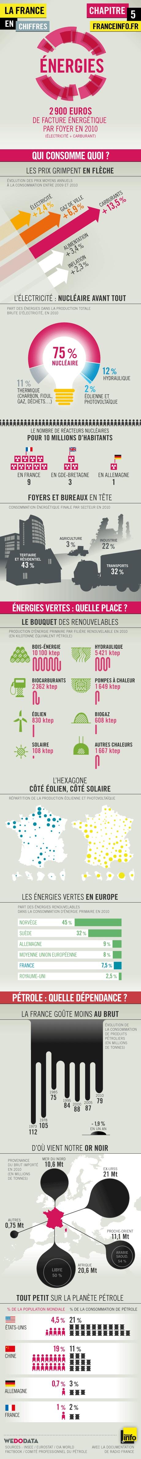 Infographies | La France en chiffres : l'énergie - France Info