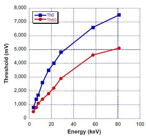 Figure 9 Correspondence between threshold and X-ray energy E for cutting completely the photons of energy E (Th0) or 50% of them (Th50).