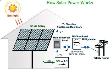 How to produce solar electricity - CAD Files, DWG files, Plans and Details
