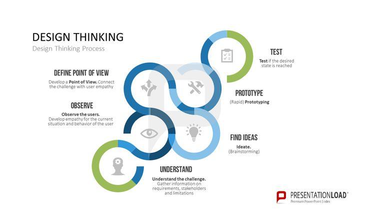 Pin Von Presentation Load Auf Design Thinking