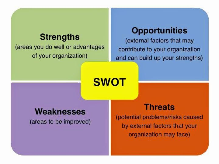 26 best Swot Analysis images on Pinterest Lamps, Group and Leica - business swot analysis