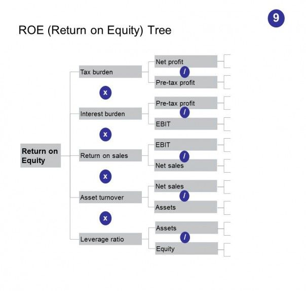 The ROE Tree is sometimes also referred to as the DuPont Tree, DuPont Method or DuPont Analysis, since it was developed by DuPont all the way back in the 1920s. Not exactly a new idea! But still very useful.