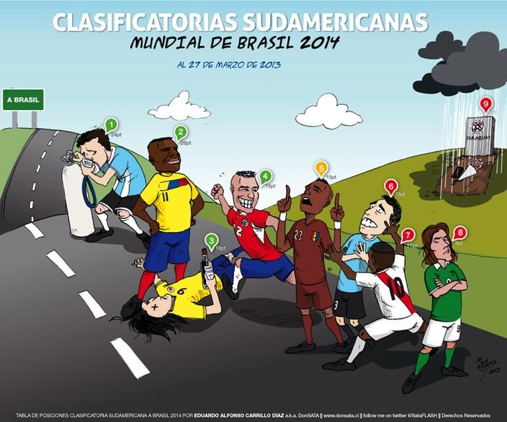 Tabla de posiciones clasificatorias Sudamericanas en caricaturas :)