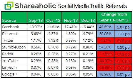 Ποια Social Media στέλνουν τους περισσότερους χρήστες σε sites; [έρευνα] - Ένα αρκετά μεγάλο μέρος από την επισκεψιμότητα που δέχεται ένα site, το οφείλει στα διάφορα Social Media. Η εταιρία Shareaholicεκδίδει κάθε λίγους μήνεςμία έρευνα σχετικά με τα ποσοστά κάθε Κοινωνικού Μέσου σ