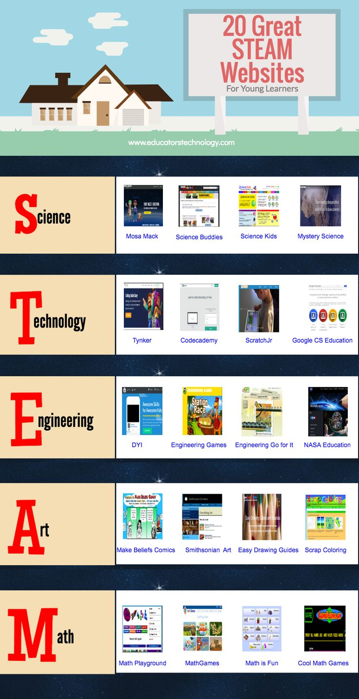20 Great STEAM Websites for Young Learners ~ Educational Technology and Mobile Learning