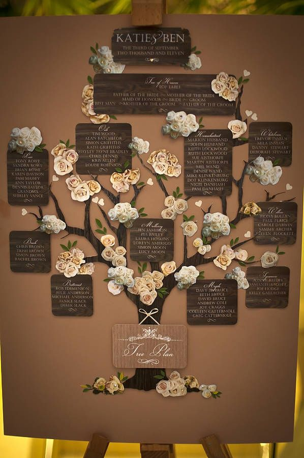 Nice idea for displayable family tree if you don't have photos of all ancestors - write names instead.