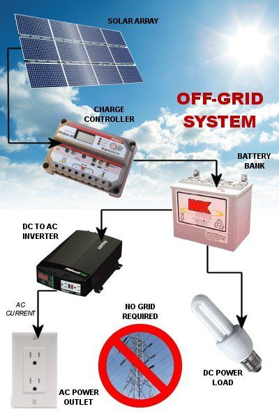1850 Watt Off-Grid Power System