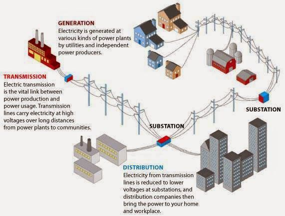 Electric Power Transmission Structures : Transmission and distribution grid structure within the