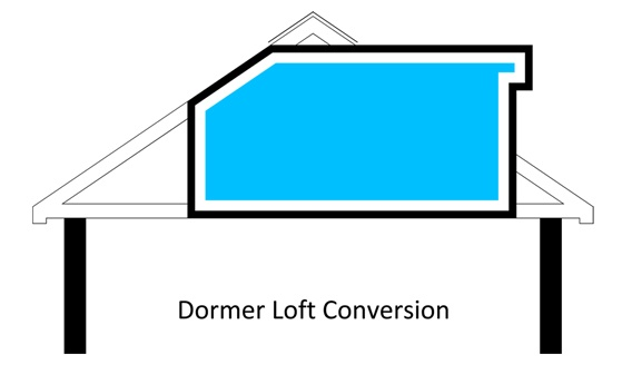 A dormer loft is an extension to the existing roof, allowing for additional floor space and headroom within the loft conversion. Dormers protrude from the roof slope, normally at the rear of the property and can be built in a variety of styles. Internally, a dormer will have a horizontal ceiling and vertical walls compared to the normal diagonal sides of a conversion. In lofts that have limited space or headroom a dormer will provide additional space that can make a conversion feasible.