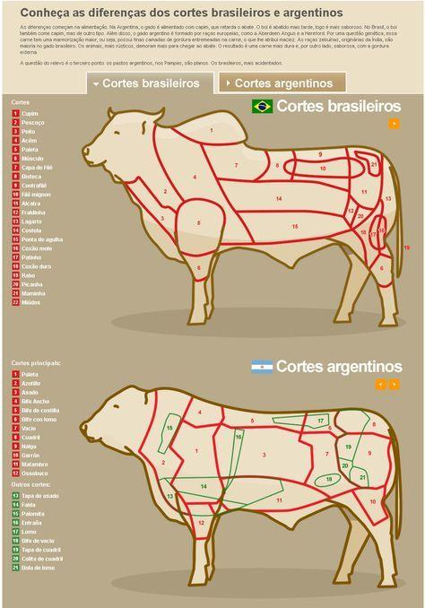 Conheça as diferenças dos cortes brasileiros e argentinos    http://www.terra.com.br/culinaria/infograficos/carnes/