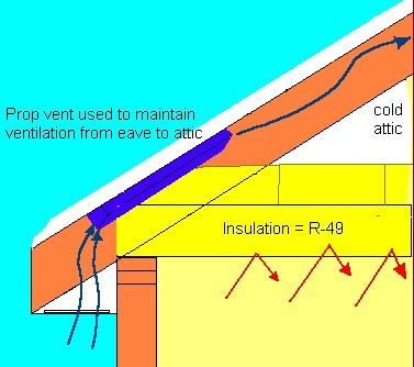 Insulation Baffles For Soffit Vents Eaves Trays Rafter
