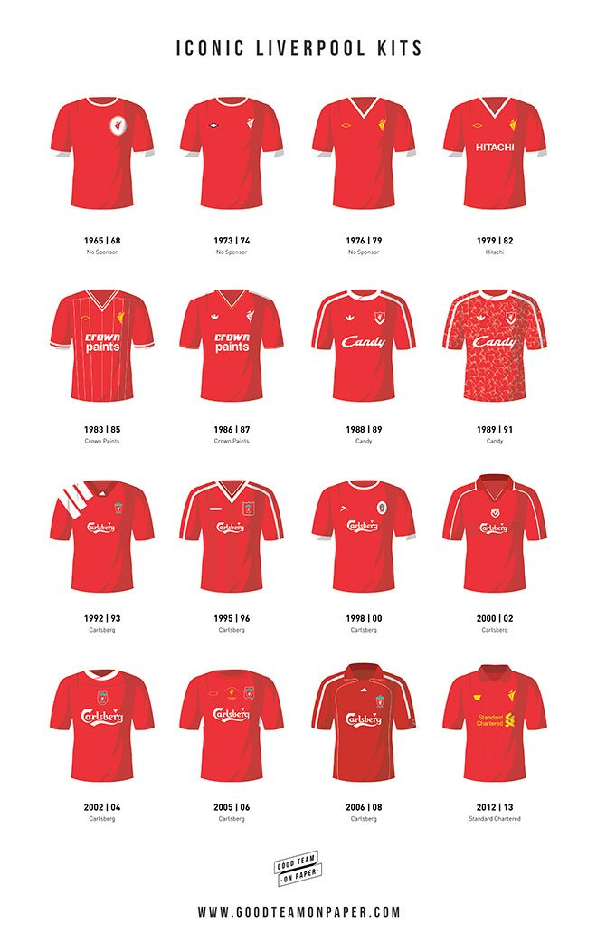 Some of the the most iconic kits that Liverpool players have worn throughout the rich history of the club. The strips range from the 1960's right up through to the present day and include the legendary Crown Paints jerseys that featured in the clubs golden period alongside the top worn during that fateful night in Istanbul. Prints available at www.goodteamonpaper.co.uk