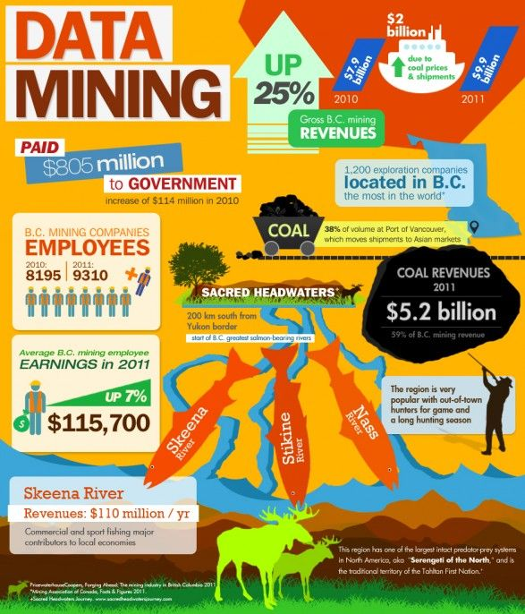 Infographic The Key Economic Policies Put Forward By: 73 Best Images About Mining Infographics & Charts On