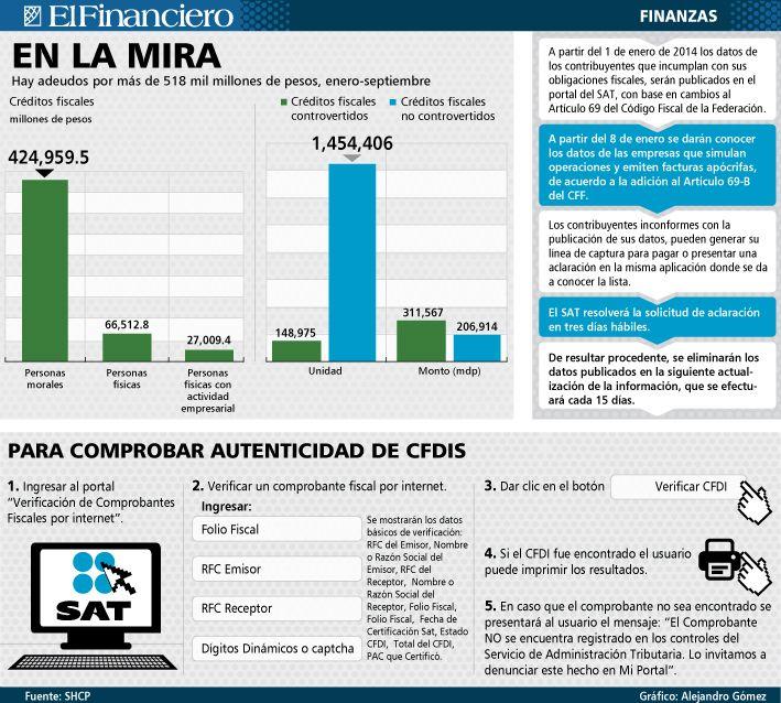En la mira del SAT, los contribuyentes que no pagan. 02/01/2013