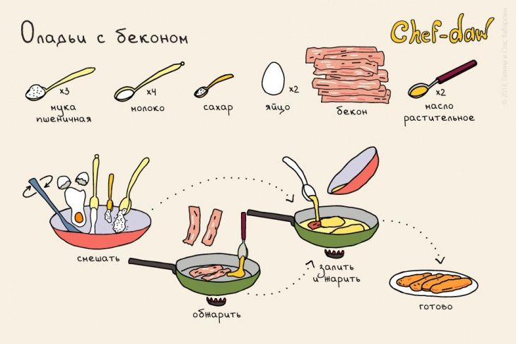 Необычные завтраки (рецепты-инфографика)