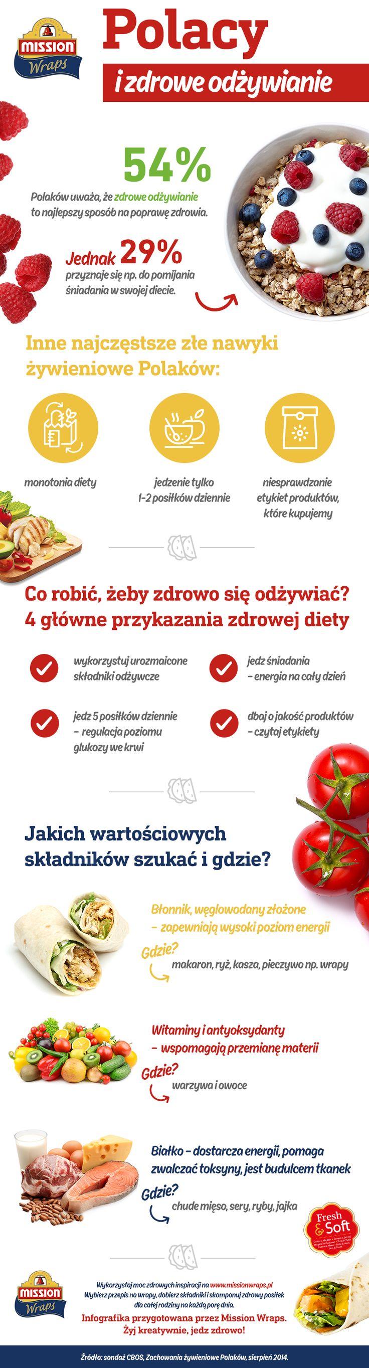 #missionwraps #wraps #infografika #zdrowie #odżywianie #kreatywnie #inphographic #food #inspiration #meal #nawyki #jedzenie #sondaż #badanie #inspiracja #wrapy www.missionwraps.pl